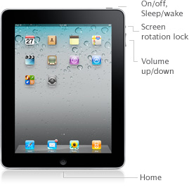 On/off, Sleep/wake, Screen rotation lock, Volume up/down, Home button