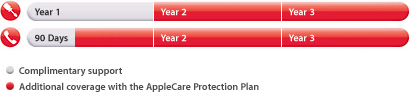 overview-applecare-coverage.jpg